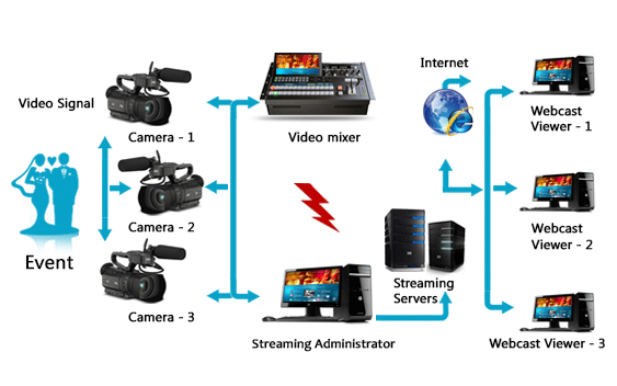 webcasting Flow Chart