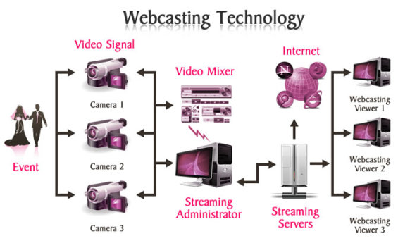 webcasting_technology
