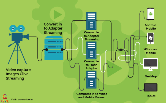 adaptive streaming services